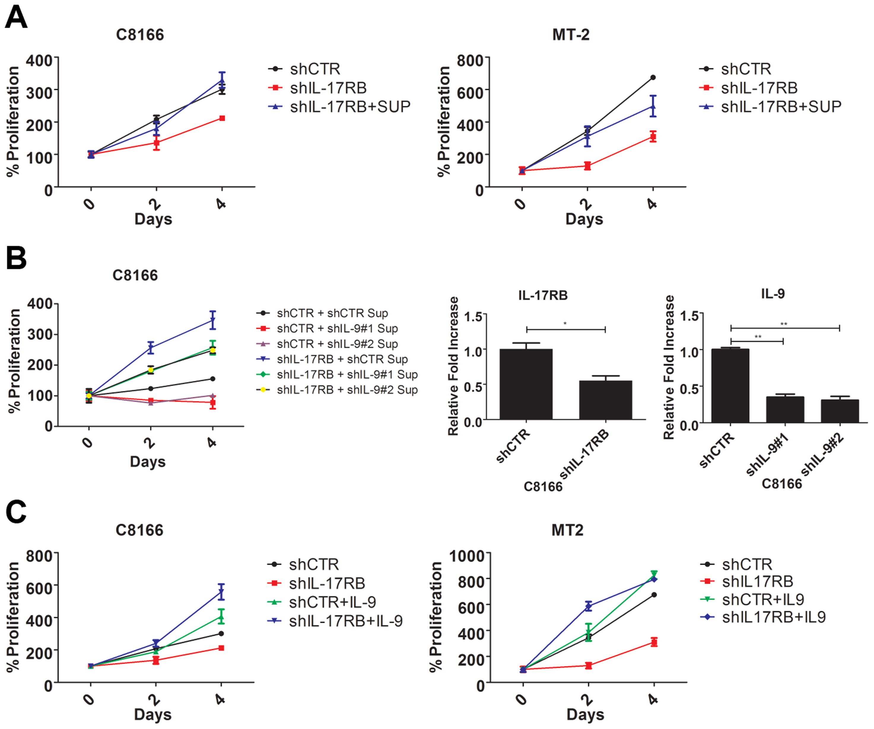 IL-9 is a key target gene downstream of IL-17RB that regulates the proliferation of HTLV-1 transformed cells.
