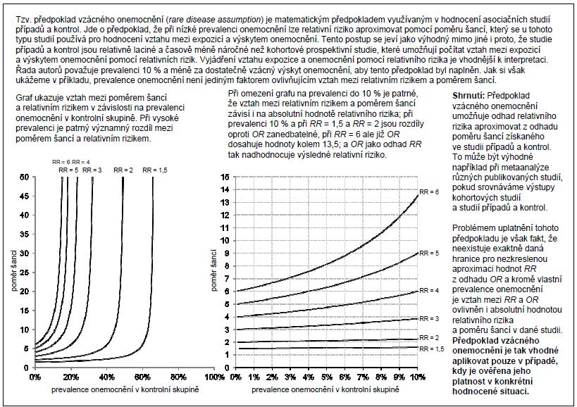 Příklad 1. Předpoklad vzácného onemocnění při odhadu relativního rizika (<i>RR</i>) a poměru šancí (<i>OR</i>) v asociačních studiích.