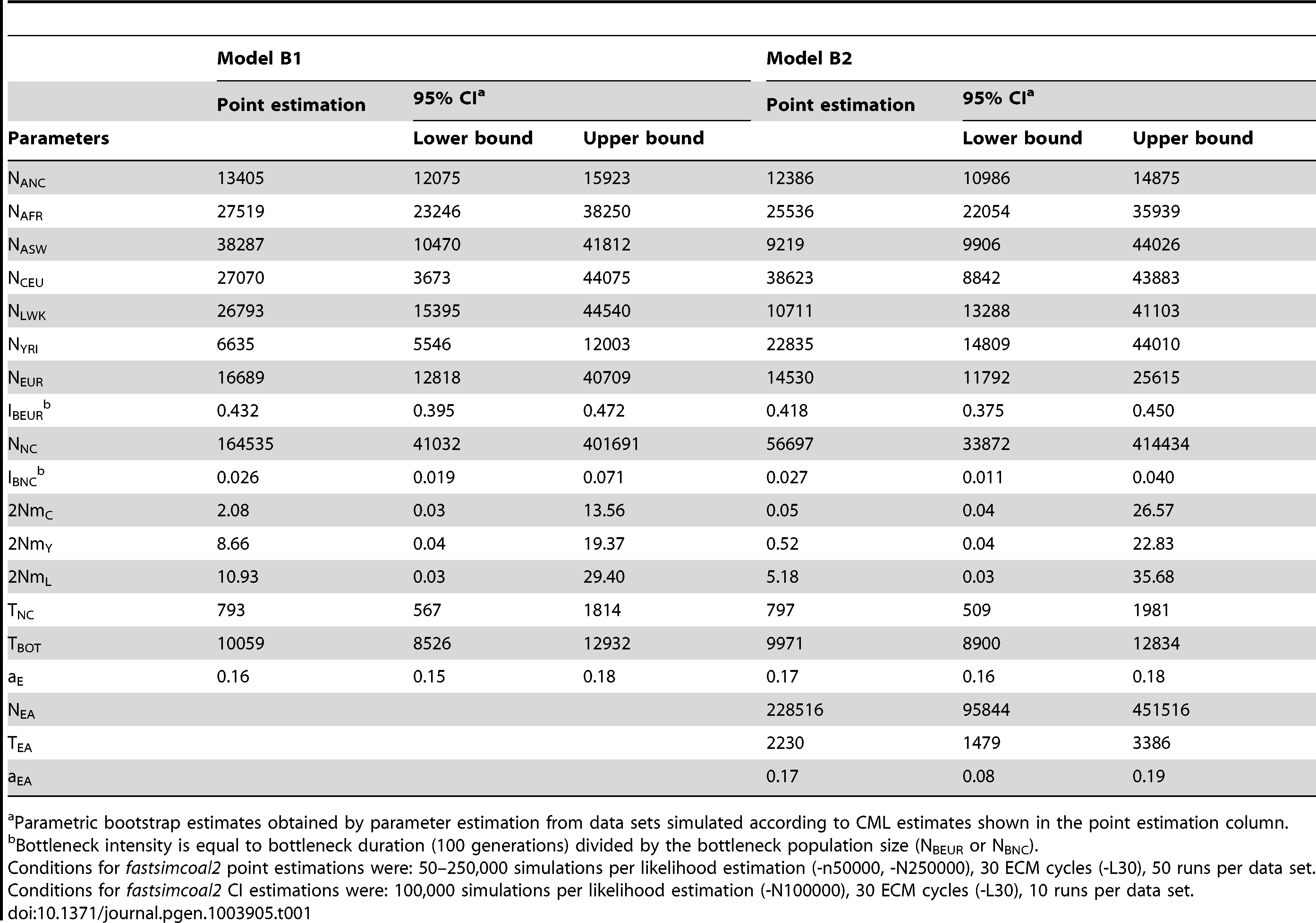 Inferred parameters of human demography under model B1 and B2 defined in <em class=&quot;ref&quot;>Figure 4B</em>.