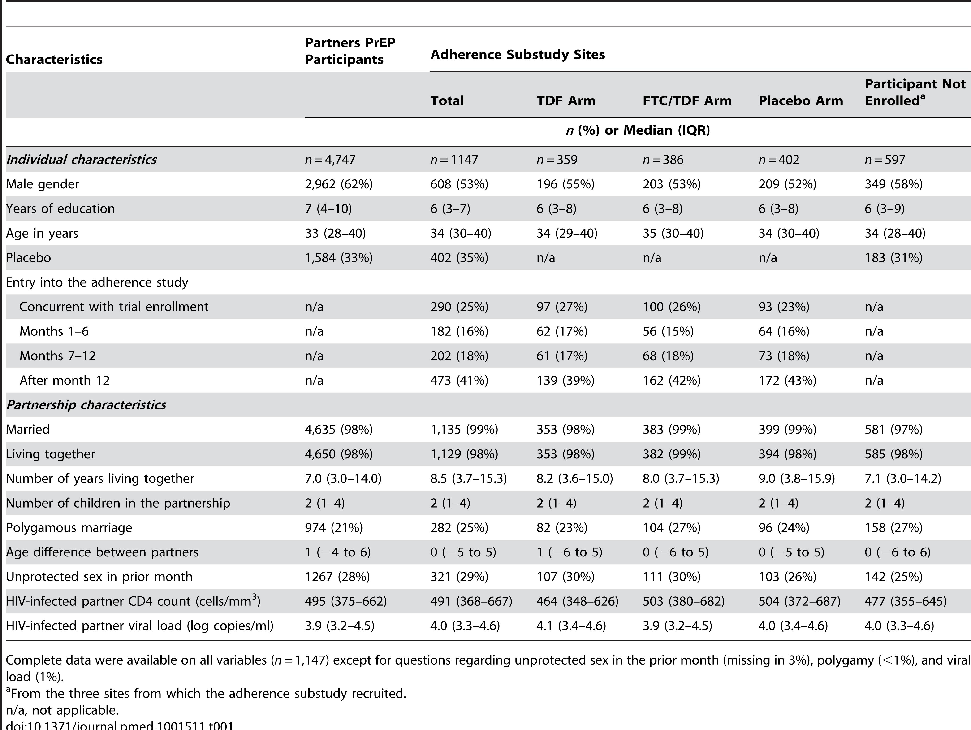 Enrollment characteristics of study participants.