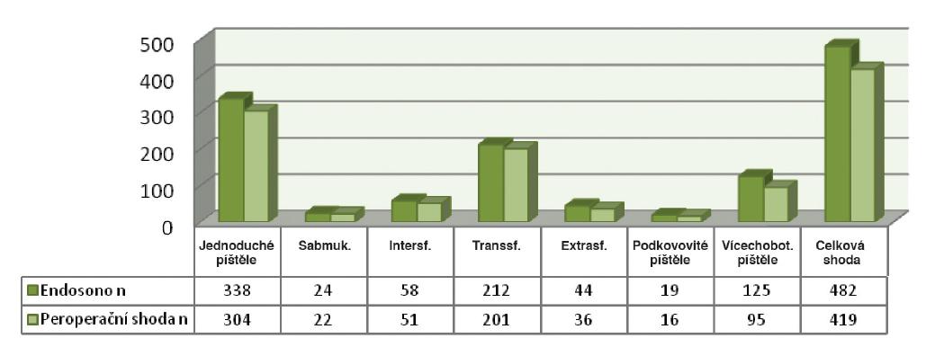 Shoda endosografického vyšetření s peroperačním nálezem n=482 Graph 1: Correspondence of endosonographic examination results with peroperative findings n=482
