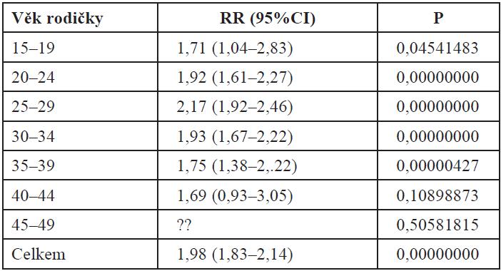 Riziko mužského pohlaví novorozence ve vztahu k makrosomii stratifikovaně podle věku (n = 26 710)