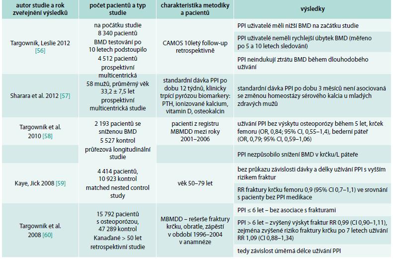 Přehled studií, které nepotvrdily souvislost PPI a rizika fraktur