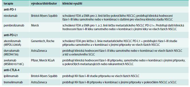 Inhibitory imunitních check-pointů v léčbě karcinomu plic
