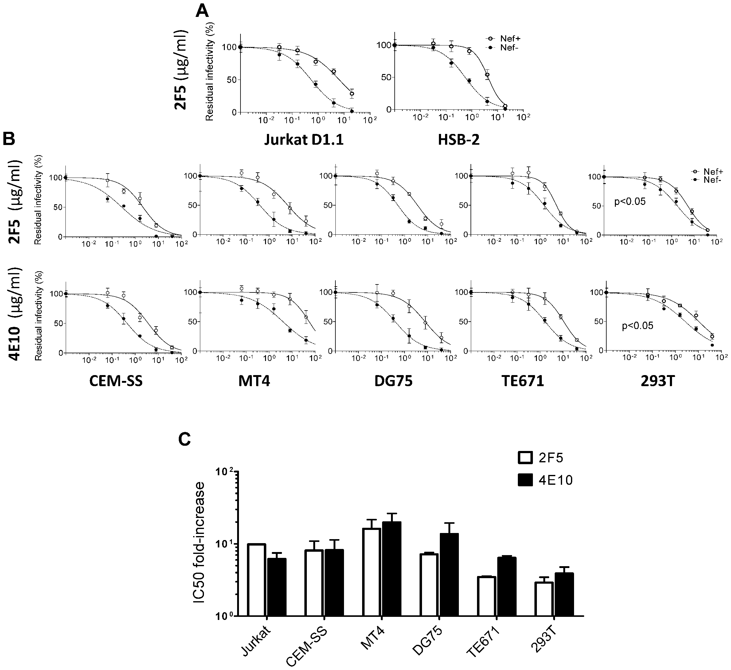 The effect of Nef on neutralization does not depend on the presence of CD4 in producer cells and is observed with HIV-1 derived from various cell lines.