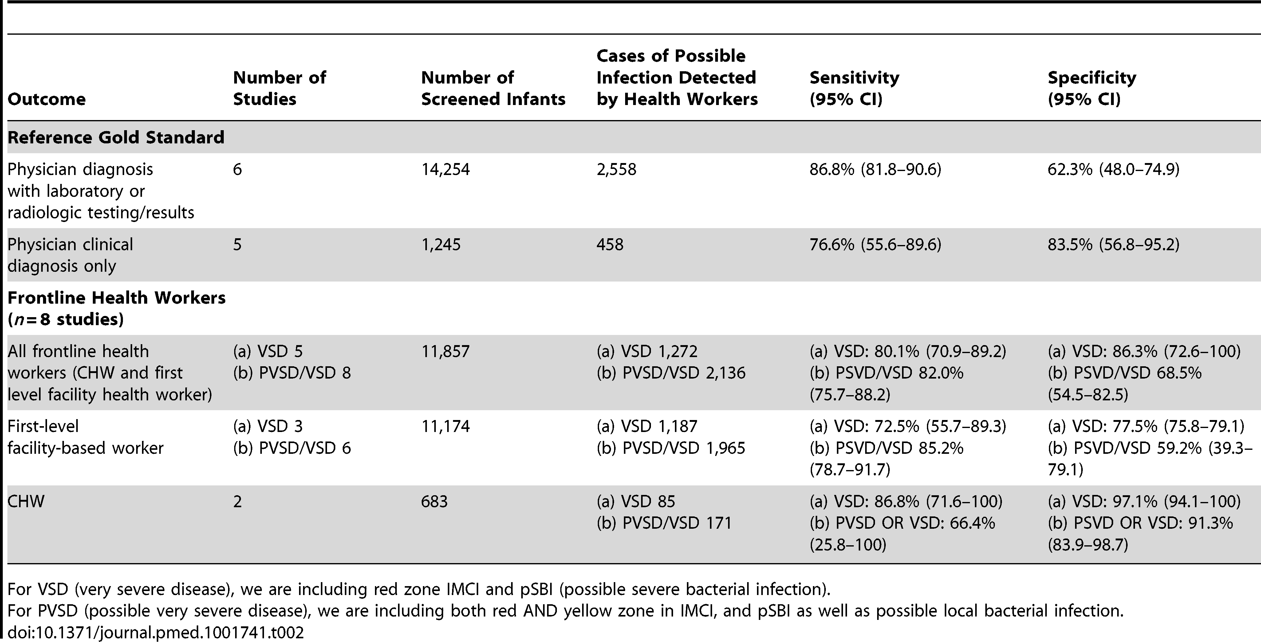 Diagnostic accuracy of clinical algorithms and frontline health workers to detect severe disease/possible bacterial infection in young infants.