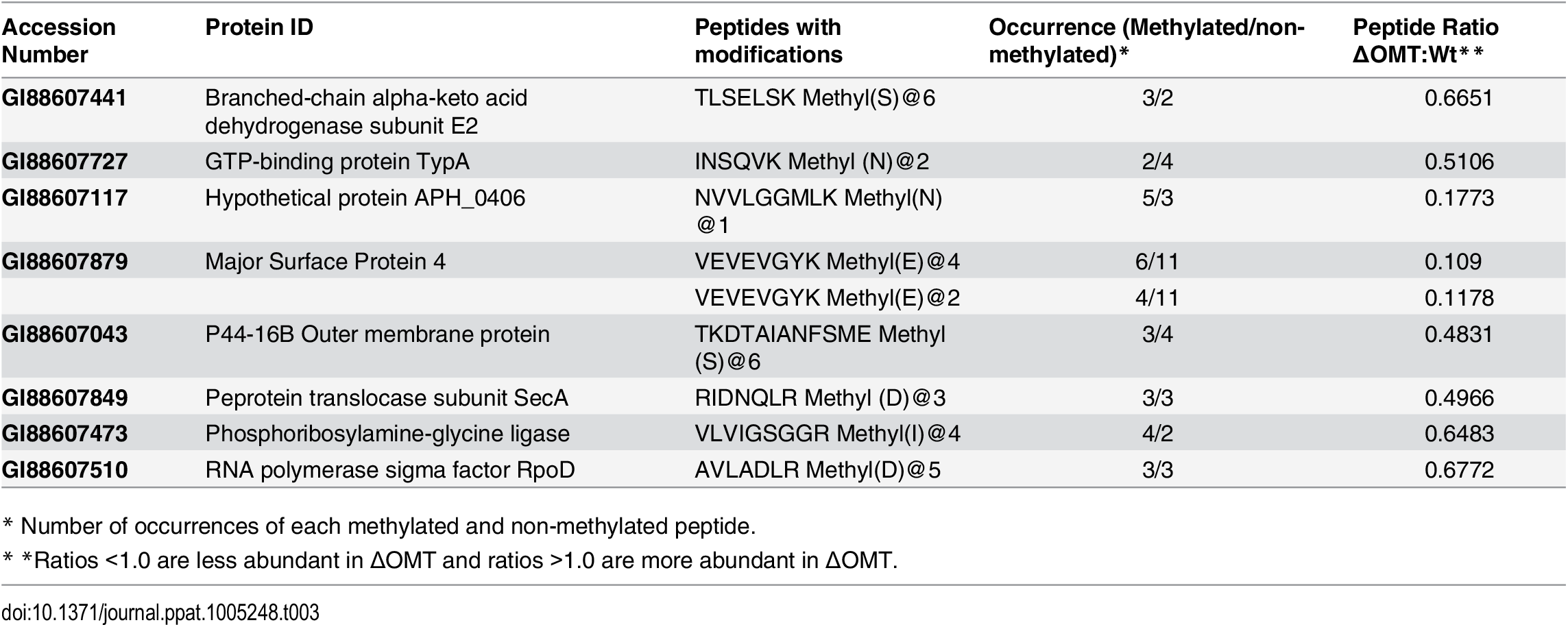 <i>A</i>. <i>phagocytophilum</i> proteins with reduced peptide methylation in the ΔOMT mutant identified by iTRAQ.