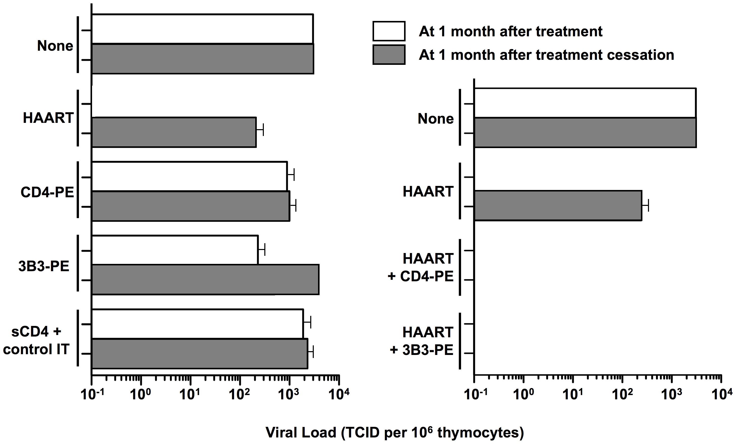 Effects of complementing HAART with Env-targeted toxins in thy/liv SCID-hu mouse model.