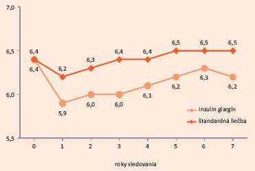 Graf. Hodnoty HbA<sub>1c</sub> v priebehu štúdie