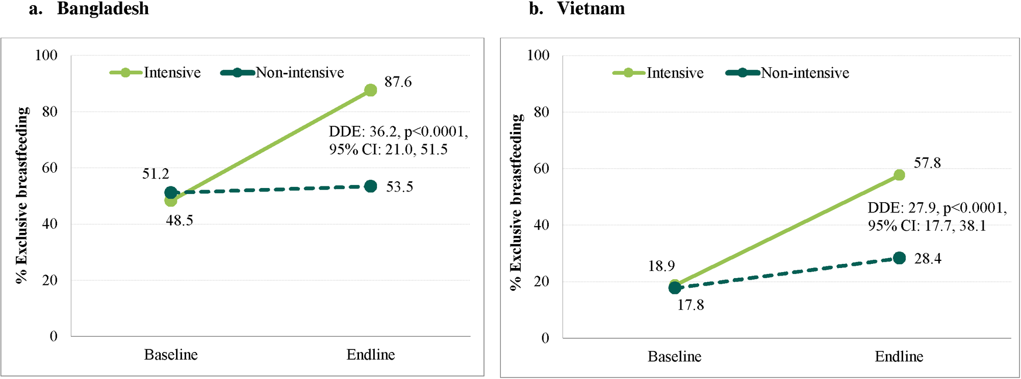 Prevalence of exclusive breastfeeding practices by program and survey round in Bangladesh and Viet Nam.