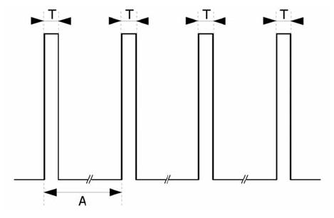 TOF (train-of-four) T = 0,2 ms, A = 0,5 s