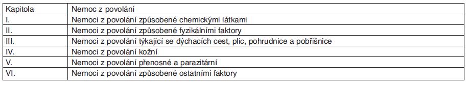 Rozdělení seznamu nemocí z povolání v ČR