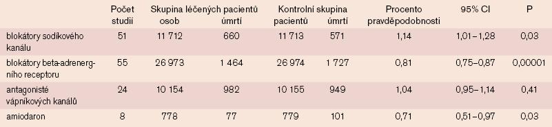 Souhrn dat týkajících se potlačení komorových arytmií (138 studií s antiarytmiky u 98 000 pacientů).