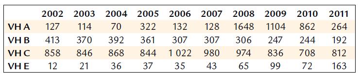 Počet hlášených případů virových hepatitid v České republice v letech 2002–2011 (dle Epidatu).