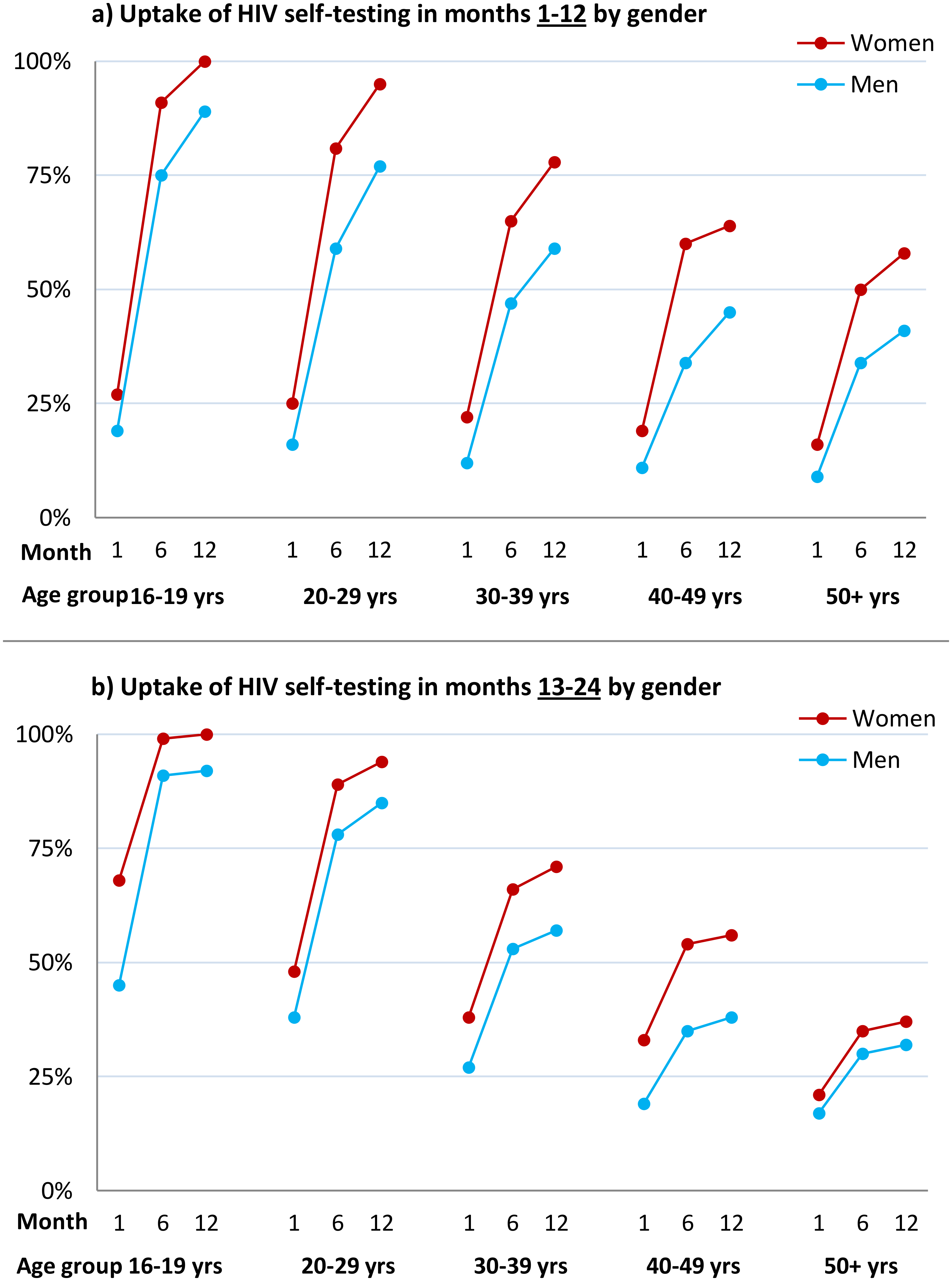 Cumulative uptake of HIV self-testing by sex, age group, and time point.