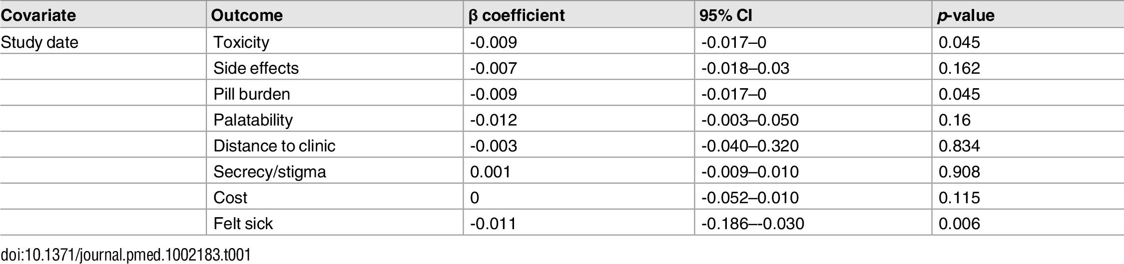 Random effects meta-regression.