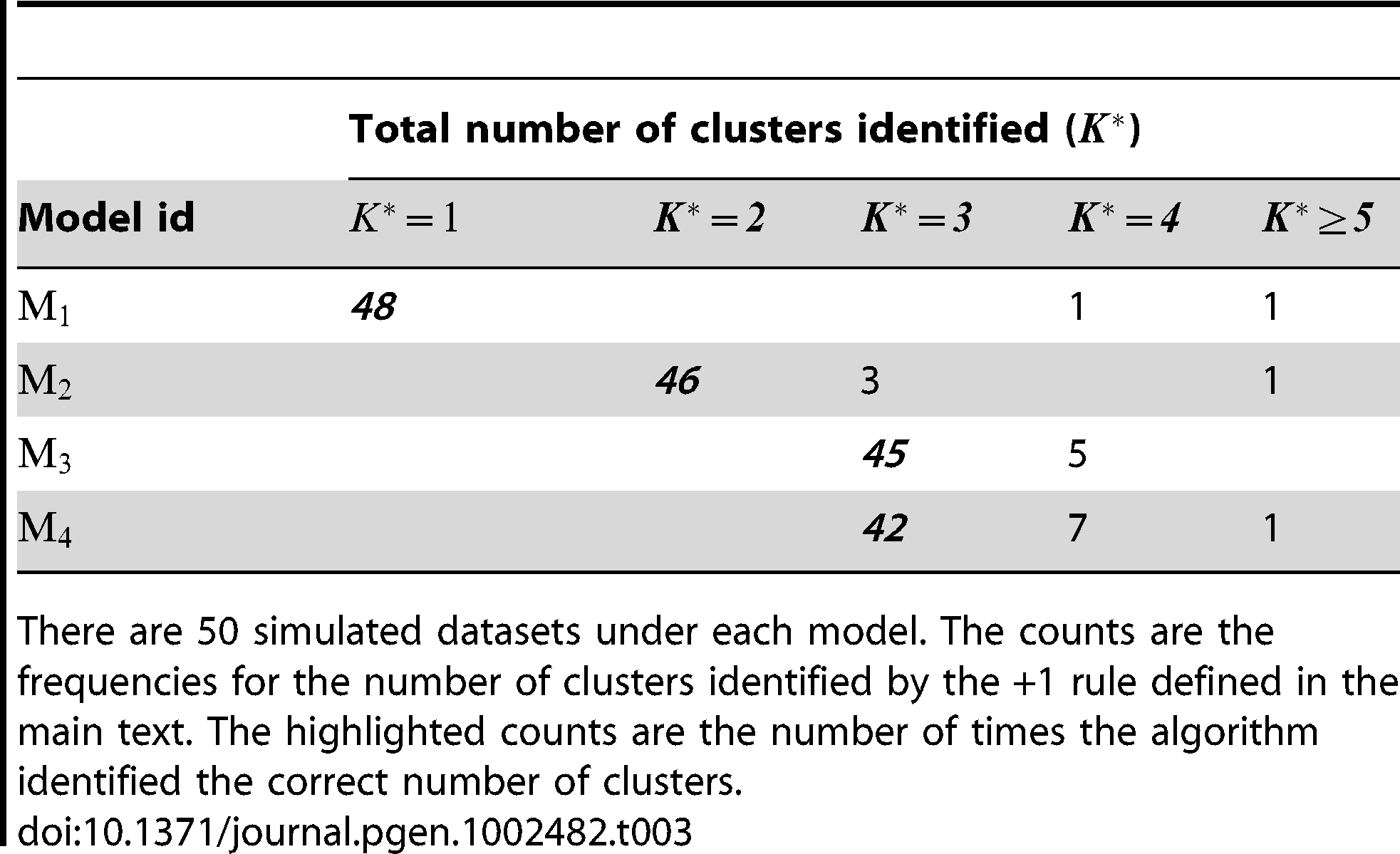 Performance of the +1 rule for identifying the number of clusters in the simulation study.