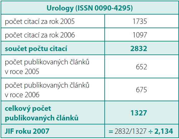 JIF – Urology v roce 2007