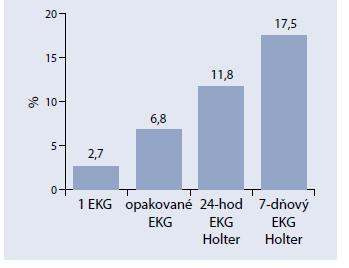 S dĺžkou sledovania EKG stúpa pravdepodobnosť záchytu FP u pacientov po CMP
