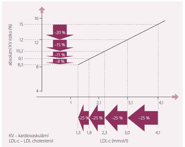 Snižující se redukce rizika při stejném relativním poklesu LDL-c při různé hladině LDL-c před léčbou.