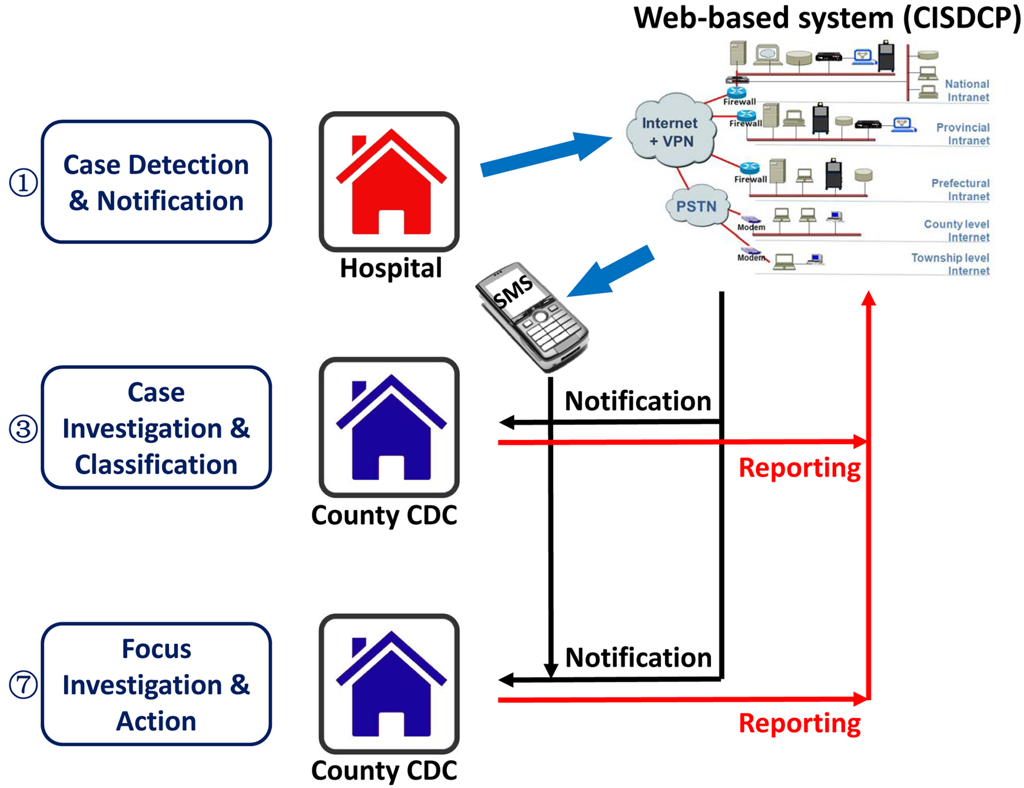Diagram of the data reporting and feedback system for 1-3-7.