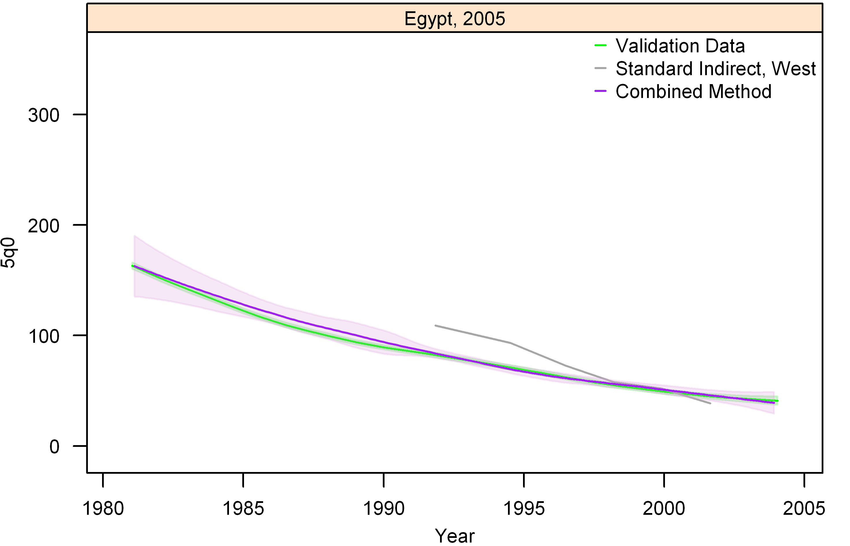 Graphs of estimates from summary birth histories using the best-performing combined method and the standard indirect (West) method. Section I, Egypt, 2005.