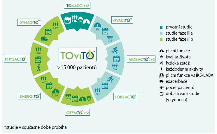 Schéma 1. Vývojový program klinických studií TOviTO s kombinovanou inhalační léčbou tiotropium + olodaterol