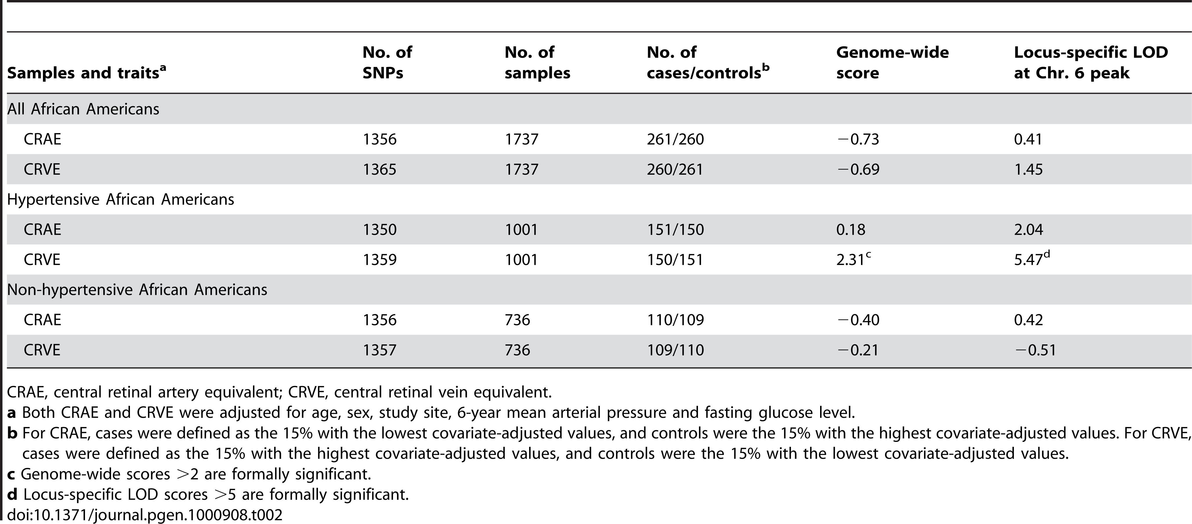 Summary of locus-specific scores from the admixture scans of retinal vascular caliber.