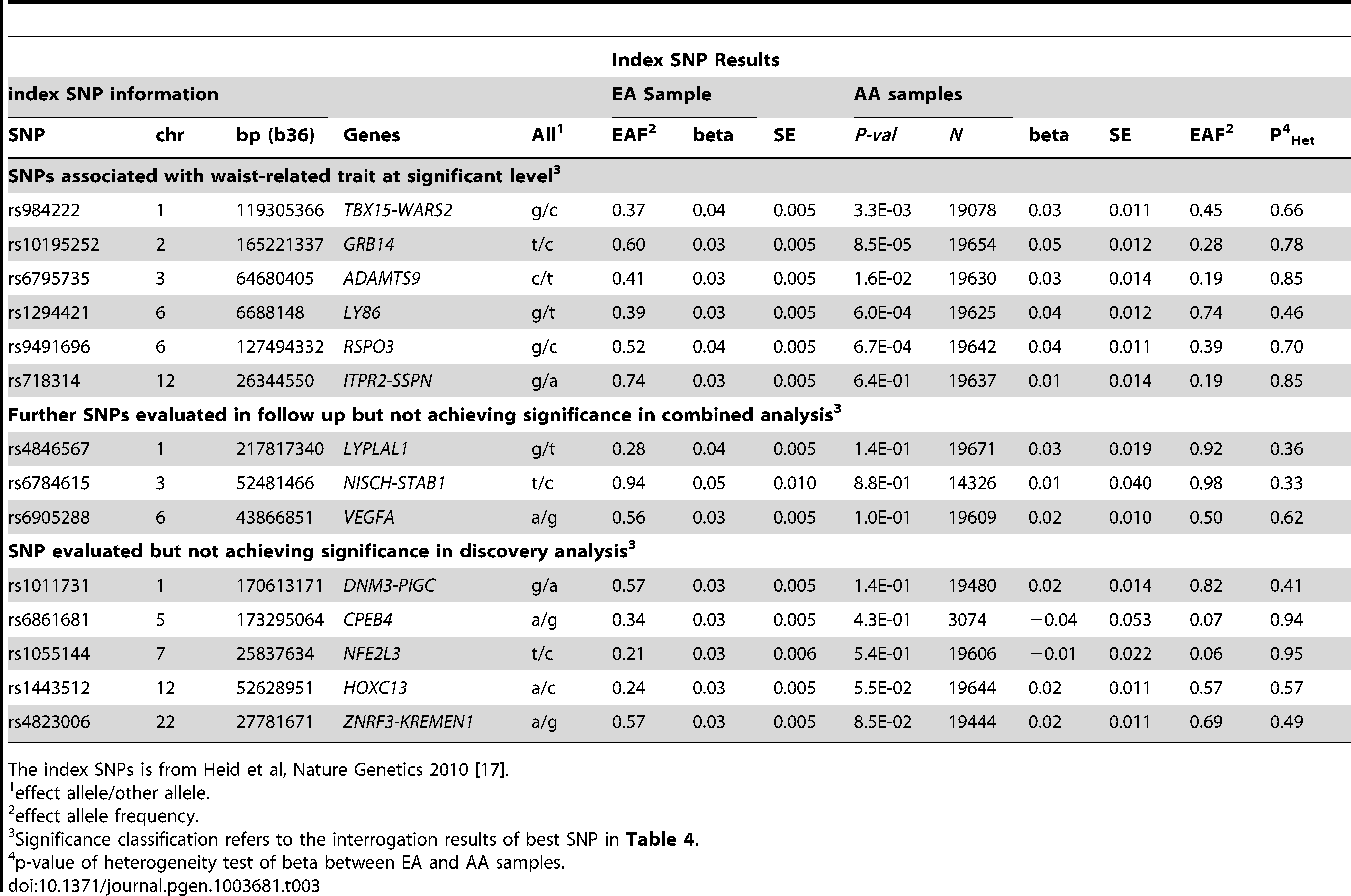 Examination of index SNPs within known loci in EA in AA for trait WHR ratio adjusted for BMI.