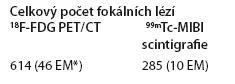 Srovnání celkového počtu fokálních lézí detekovaných pomocí <sup>18</sup>F-FDG PET/CT a <sup>99m</sup>Tc-MIBI scintigrafie ve skupině symptomatických pacientů (N = 65).
