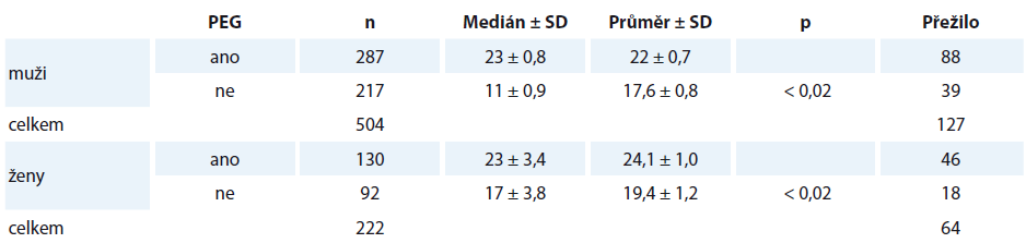 Tabulka přežití – hodnotícím kritériem je zavedení PEG v T0 dle pohlaví.
