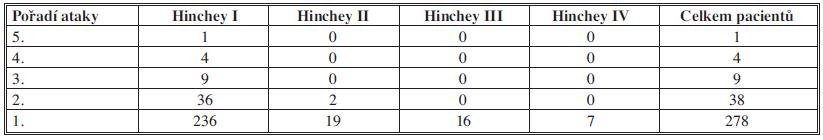 Počty pacientů rozdělených dle počtu atak a dle komplikací divertikulitidy Tab. 2: Patients divided according to Hinchey and recurrence
