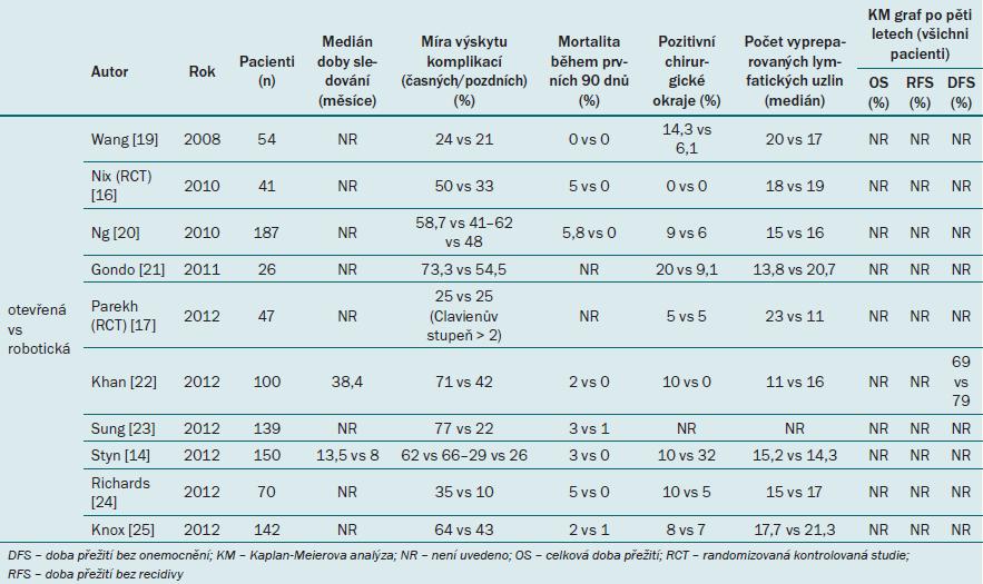Přehled onkologických výsledků a míry výskytu komplikací v komparativních studiích.