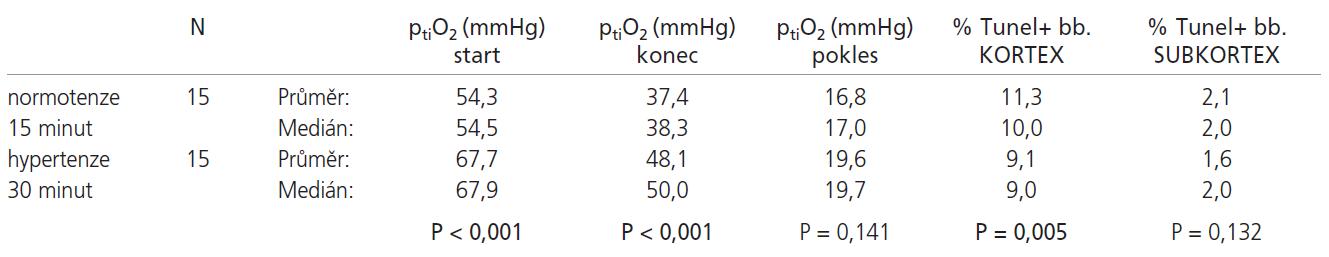 V poklesu ptiO<sub>2</sub> nebyl mezi normotenzními zvířaty ischemizovanými 15 minut a hypertenzními zvířaty ischemizovanými 30 minut statisticky významný rozdíl. Počáteční i konečná hodnota ptiO<sub>2</sub> byla statisticky významně nižší u normotenzní skupiny. Dále byl u normotenzních zvířat pozorován statisticky významně vyšší počet TUNEL+ buněk kortexu. V subkortexu nebyl pozorován významný rozdíl.