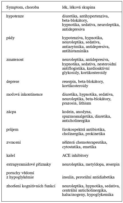 Nejčastější nežádoucí účinky léků ve vyšším věku 14)