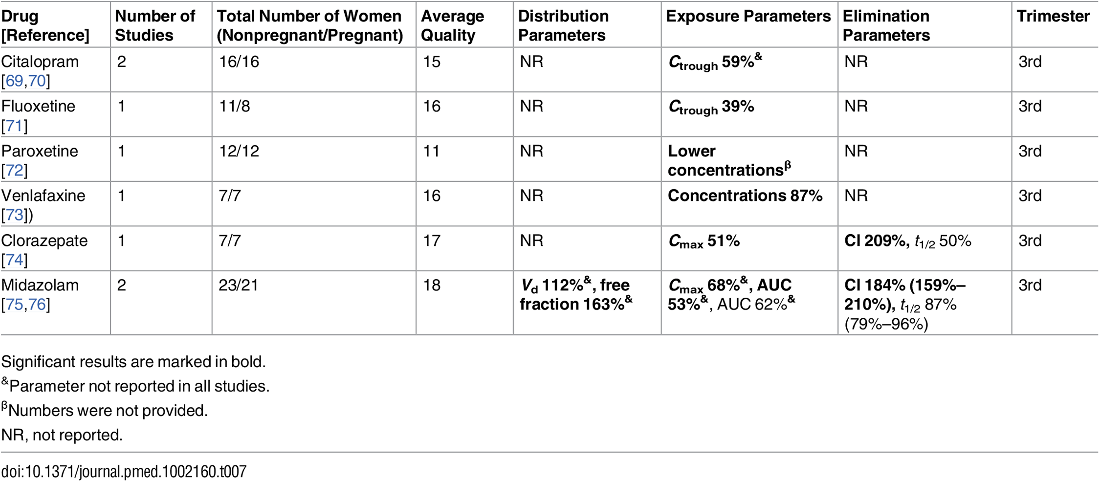 Antidepressant/anxiolytic drugs: consistent/single studies of pregnancy associated pharmacokinetic changes (percent calculated as pregnant/nonpregnant values).