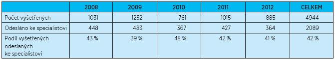 Výsledky projektu (VI 2008– XII 2012)