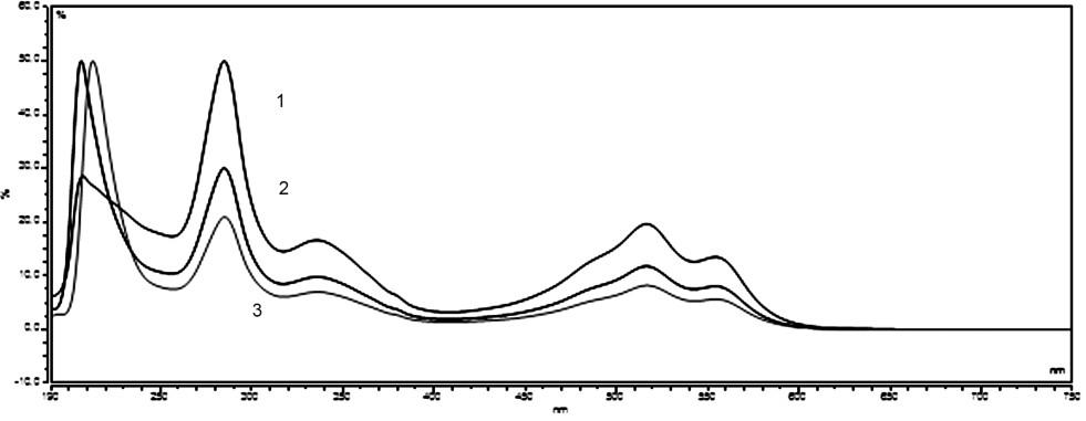 UV/VIS spectra standard solution of carmine (10 μg ml<sup>–1</sup>) – 1, and sample of vitamin E (Noventis – 2, Generica – 3)