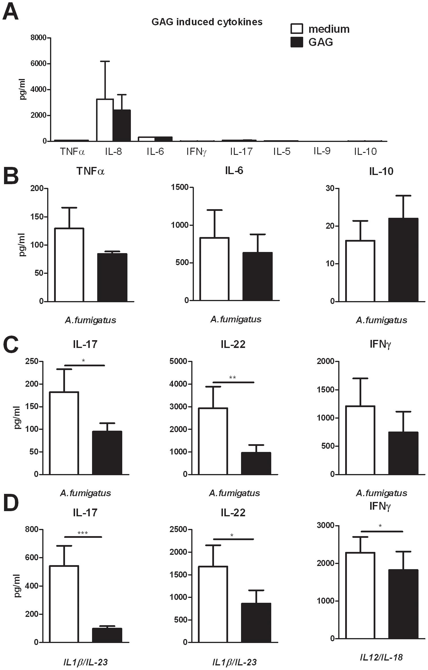 GAG inhibits <i>Aspergillus</i>-induced human T-helper cell cytokine production.
