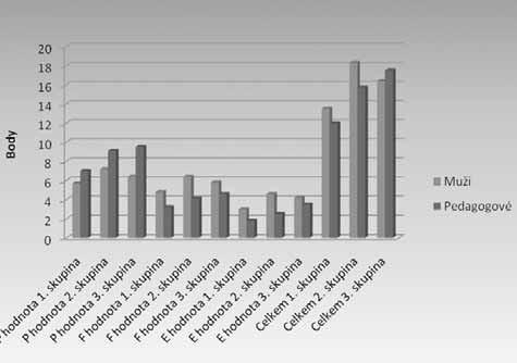 Rozdělení průměrných hodnot mužů a pedagogů podle věkových skupin