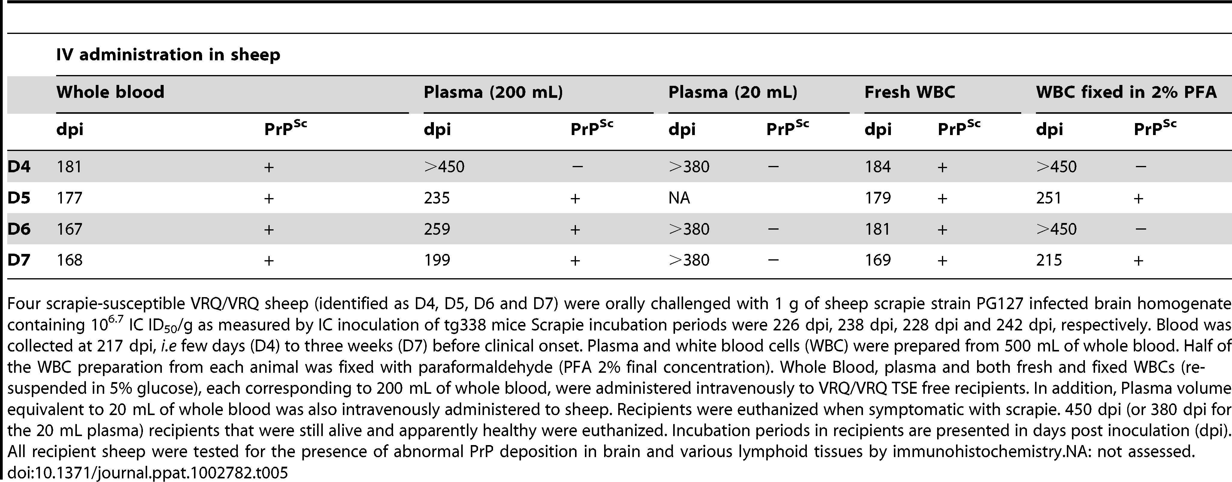 Intravenous administration in sheep and intracerebral challenge in tg338 mice of blood derived products prepared from PG127 scrapie infected sheep.