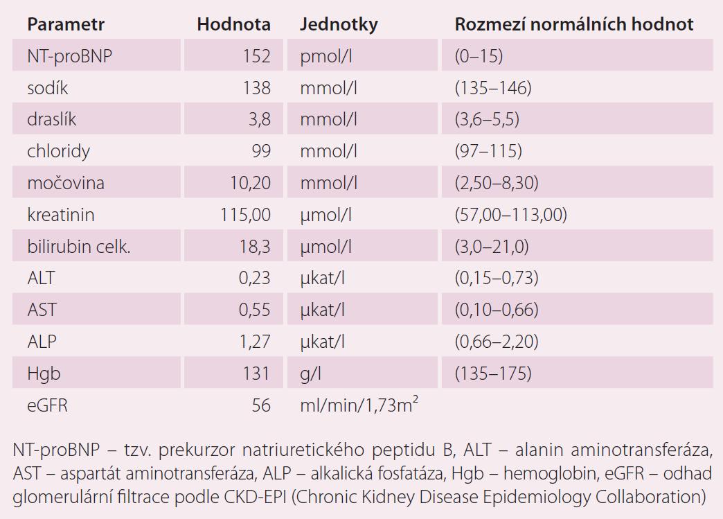 Laboratorní výsledky v době diagnózy perzistující fibrilace síní.