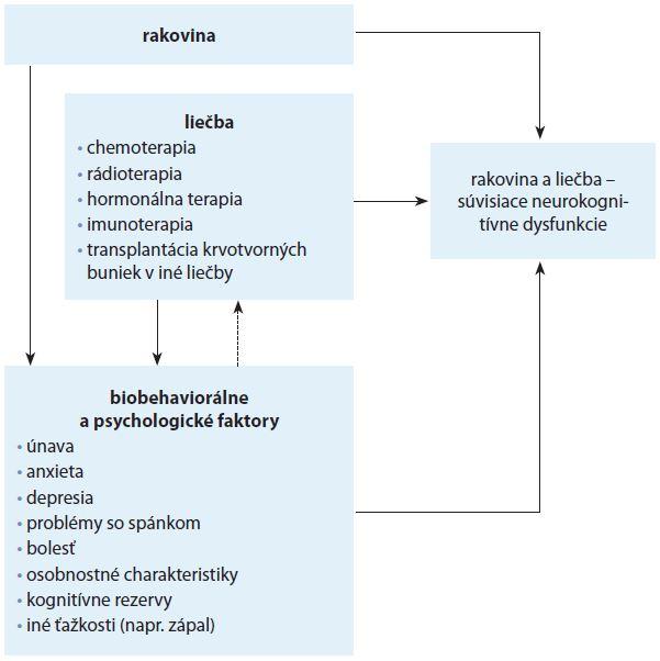 Schéma 1. Schéma možných príčin vzniku neurokognitívnych dysfunkcií vyplývajúcich z ochorenia a liečby [5].