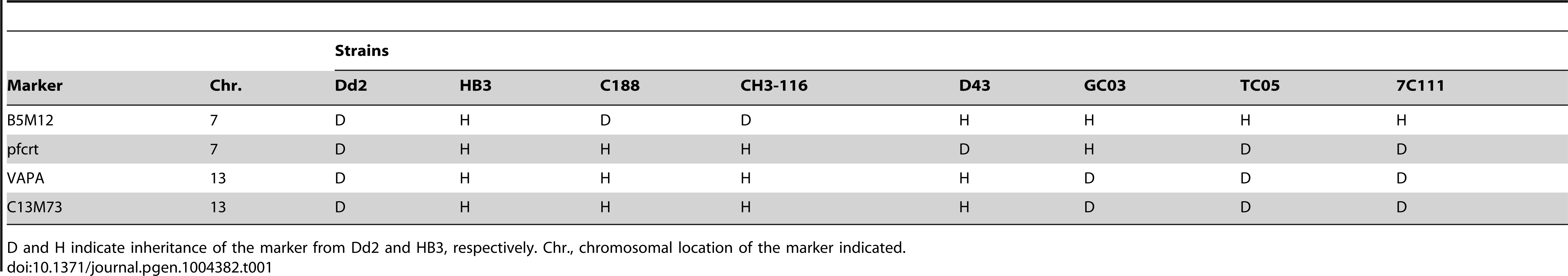 Relevant genotypes of selected progeny and the parental strains Dd2 and HB3.