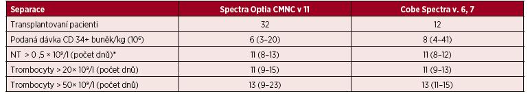 Velkoobjemové separace PBPC autologní – CMNC Spectra Optia a Cobe Spectra, doba přihojení štěpů v počtu neutrofilních leukocytů a trombocytů