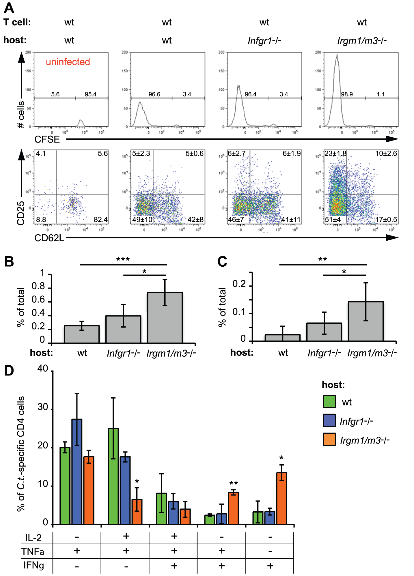 The absence of <i>Irgm1/3</i>-dependent immunity results in an exacerbated CD4<sup>+</sup> T cell response.