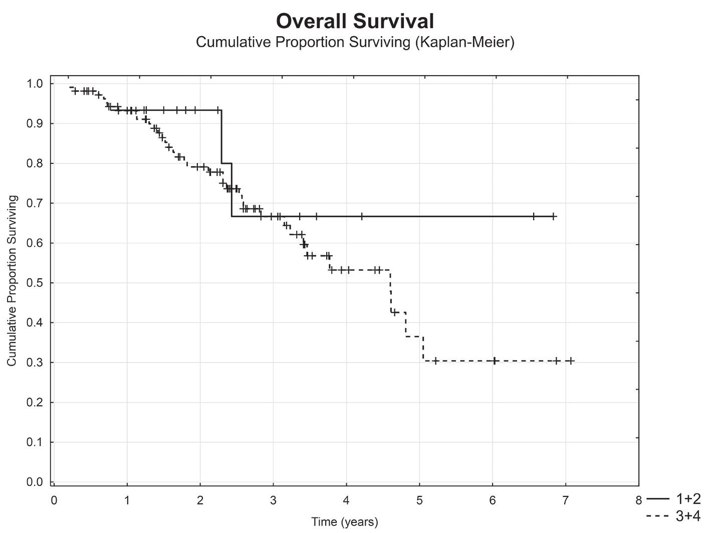 Celkové přežití nemocných dle pokročilosti lokálního nálezu (lokalizovaná malignita (T1+T2) vs. lokálně pokročilá malignita (T3+T4)) Graph 5: Overal survival with respect to local staging (localized (T1+T2) vs locally progressed (T3+T4))