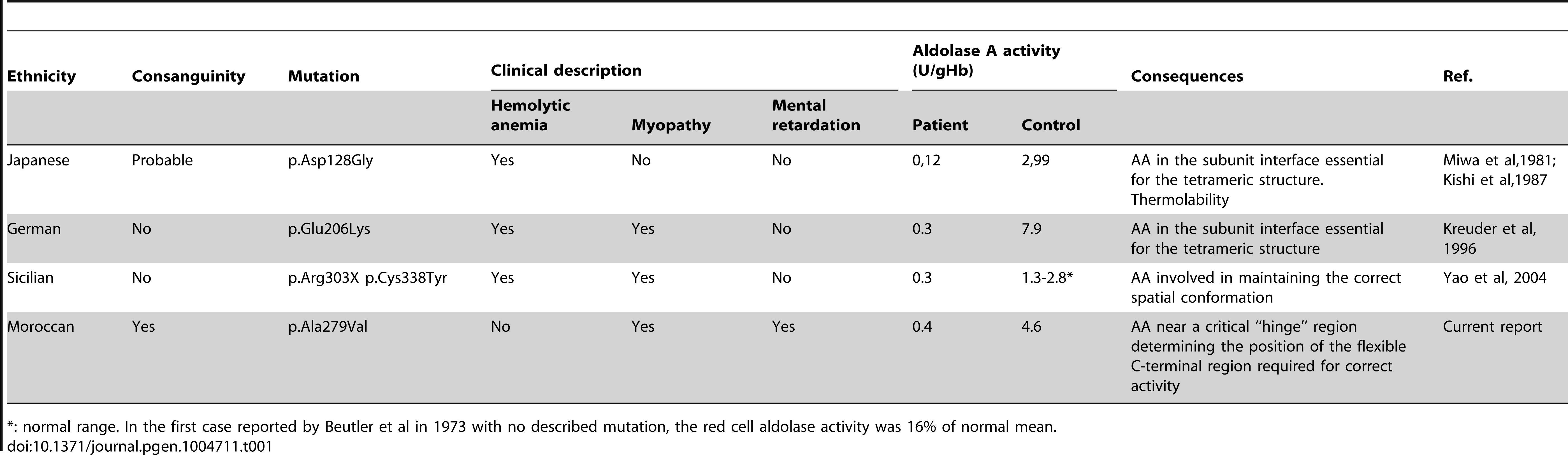 Reported cases of Aldolase A deficiency with the described mutations.