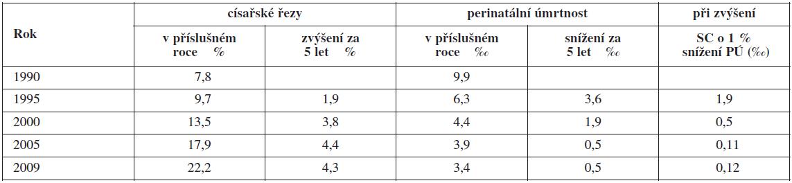Zvyšování frekvence císařských řezů a pokles perinatální úmrtnosti v pětiletých obdobích s výpočtem poklesu PÚ (‰) při zvýšení SC o 1 % v ČR v letech 1990–2009