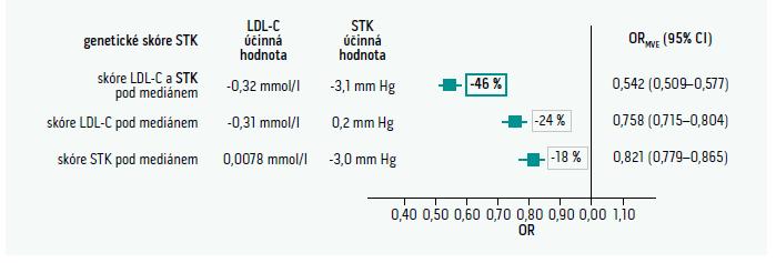 Celoživotní efekt mírně nižších hodnot LDL-cholesterolu a systolického krevního tlaku a kombinace obou na redukci kardiovaskulárních příhod